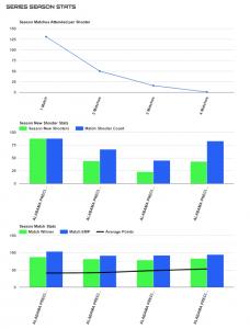 mms-sample-series-season-stats
